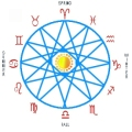 The Zodiac is the 12 fold division of the sky. Each 30 degree division has its own influence and energy.