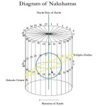 Diagram of Nakshatras