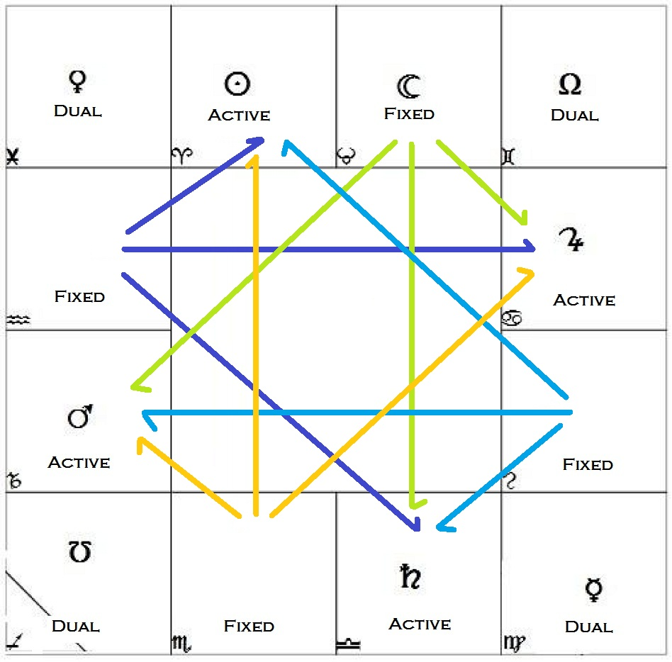 vedic astrology lessons free download