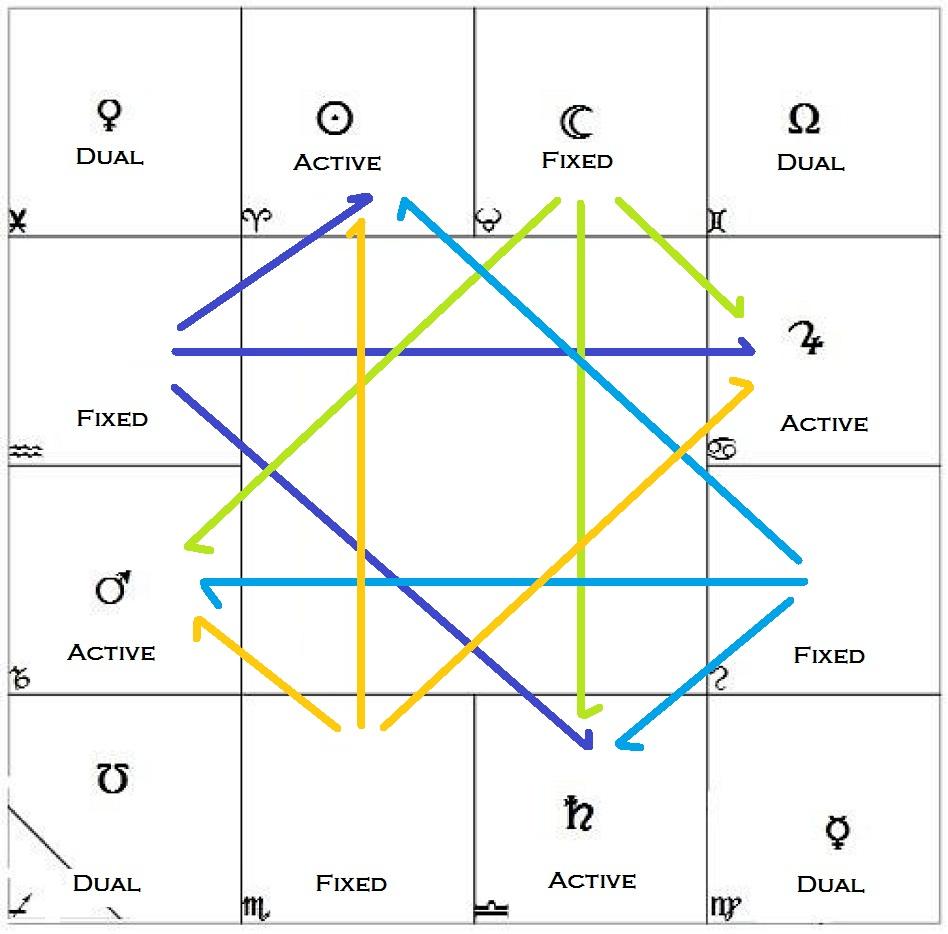 Learn Astrology Charts Basics Astro-Kundali : Vedic & KP ...