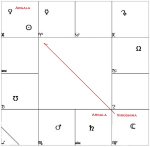 In this chart argala occurs in the 4th and 11th houses.