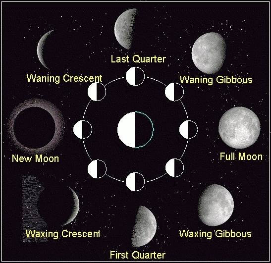 Transit MOON in Aspects to Natal SATURN