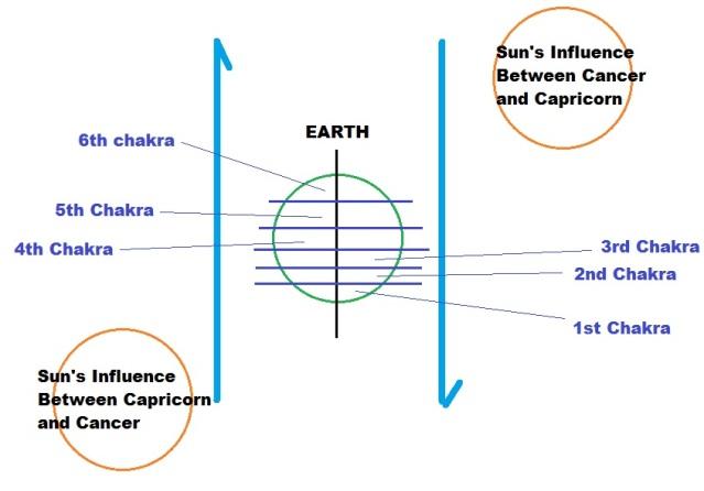 Sunthroughchakras