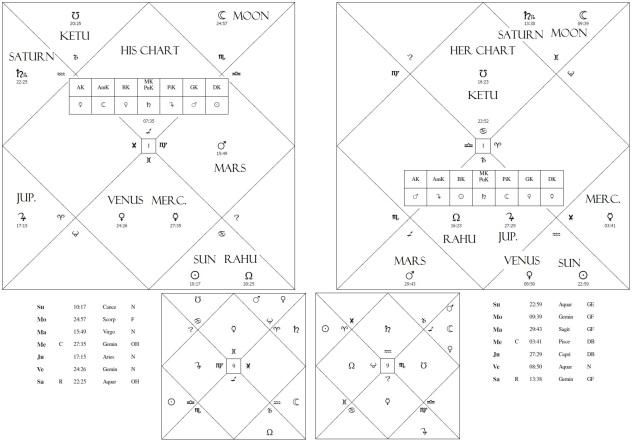 Basic Astrology Horoscope Relationship Compatibility