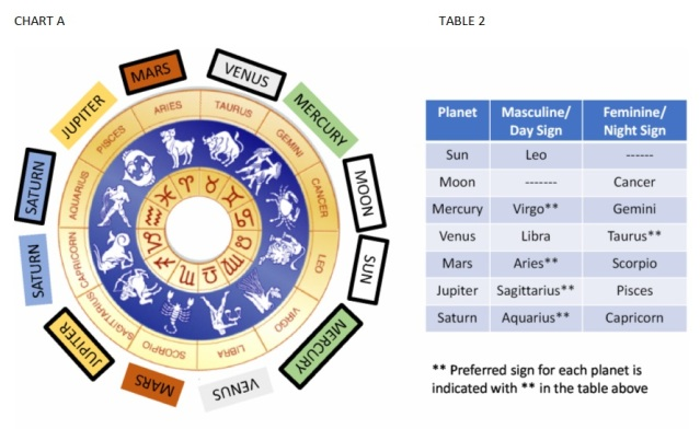 Essential Dignity – Contrasting Vedic and Western Astrology