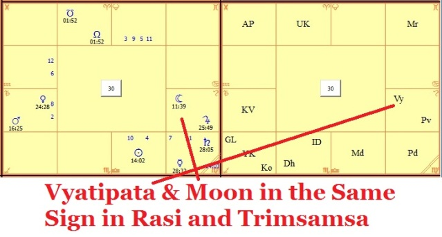 The Effects of the Shadow Planets of Vedic Astrology, The